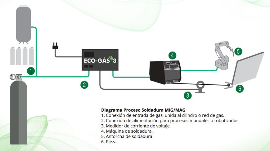 Sistema ECO-Gas instalado